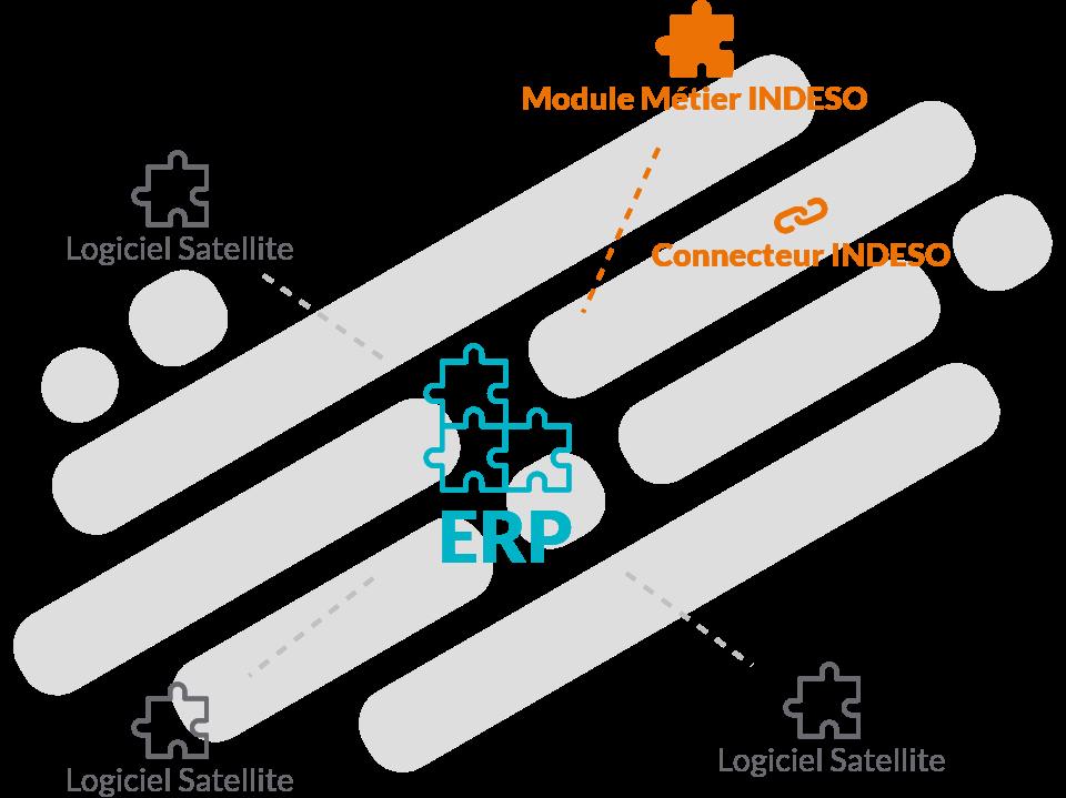 Illustration module métier sur mesure pour votre logiciel ERP